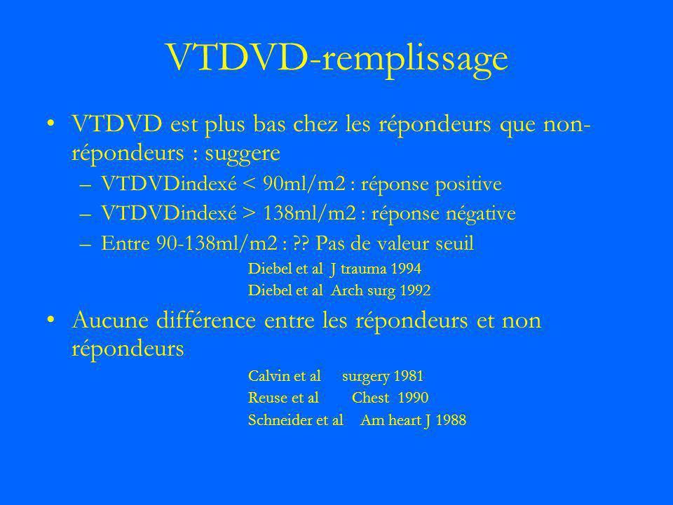 VTDVD-remplissage VTDVD est plus bas chez les répondeurs que non- répondeurs : suggere –VTDVDindexé < 90ml/m2 : réponse positive –VTDVDindexé > 138ml/