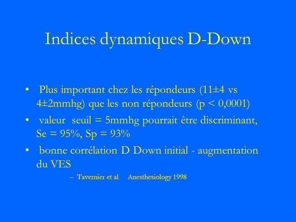 Indices dynamiques D-Down Plus important chez les répondeurs (11±4 vs 4±2mmhg) que les non répondeurs (p < 0,0001) valeur seuil = 5mmhg pourrait être