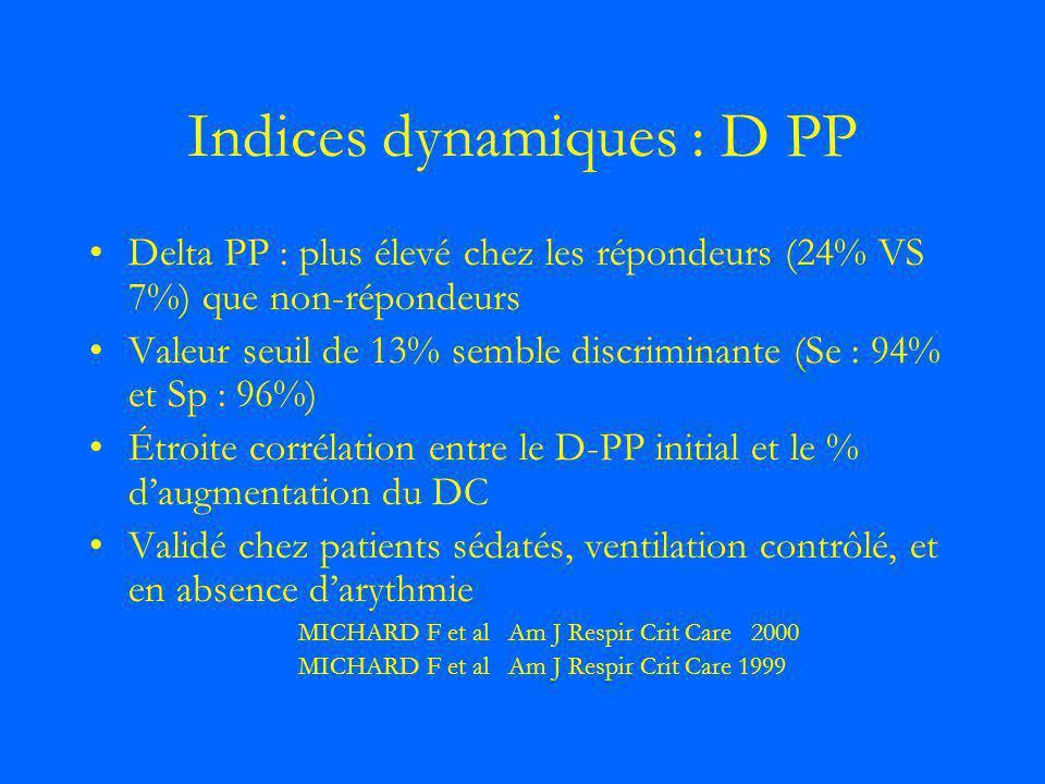 Indices dynamiques : D PP Delta PP : plus élevé chez les répondeurs (24% VS 7%) que non-répondeurs Valeur seuil de 13% semble discriminante (Se : 94%