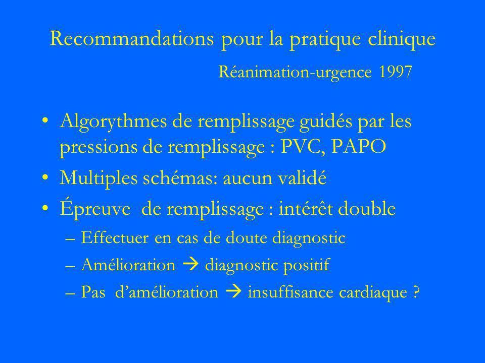 Recommandations pour la pratique clinique Réanimation-urgence 1997 Algorythmes de remplissage guidés par les pressions de remplissage : PVC, PAPO Mult