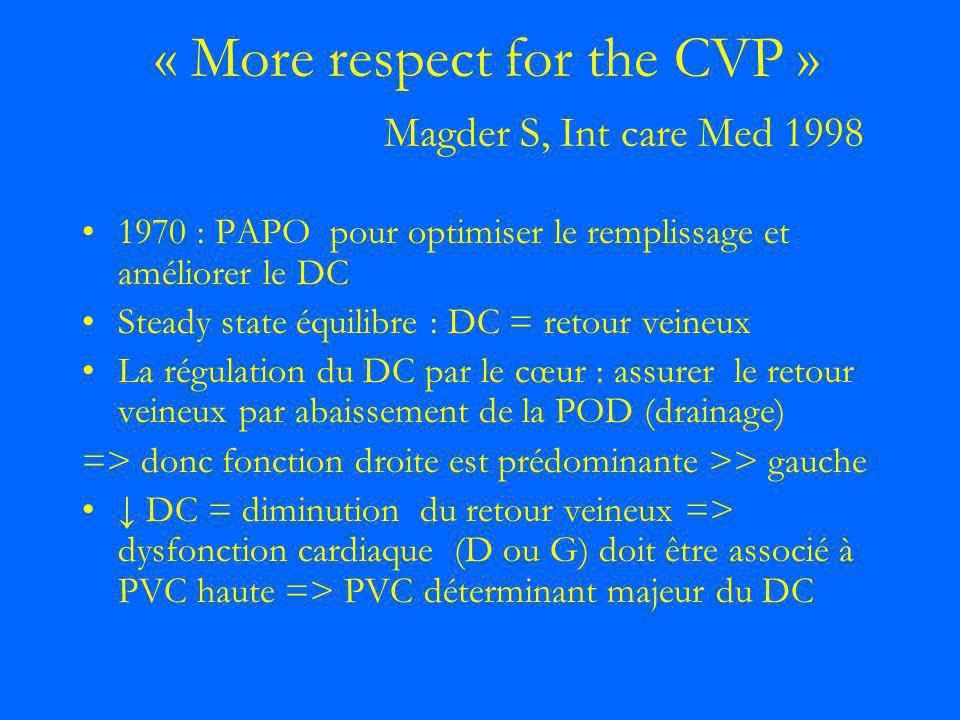 « More respect for the CVP » Magder S, Int care Med 1998 1970 : PAPO pour optimiser le remplissage et améliorer le DC Steady state équilibre : DC = re