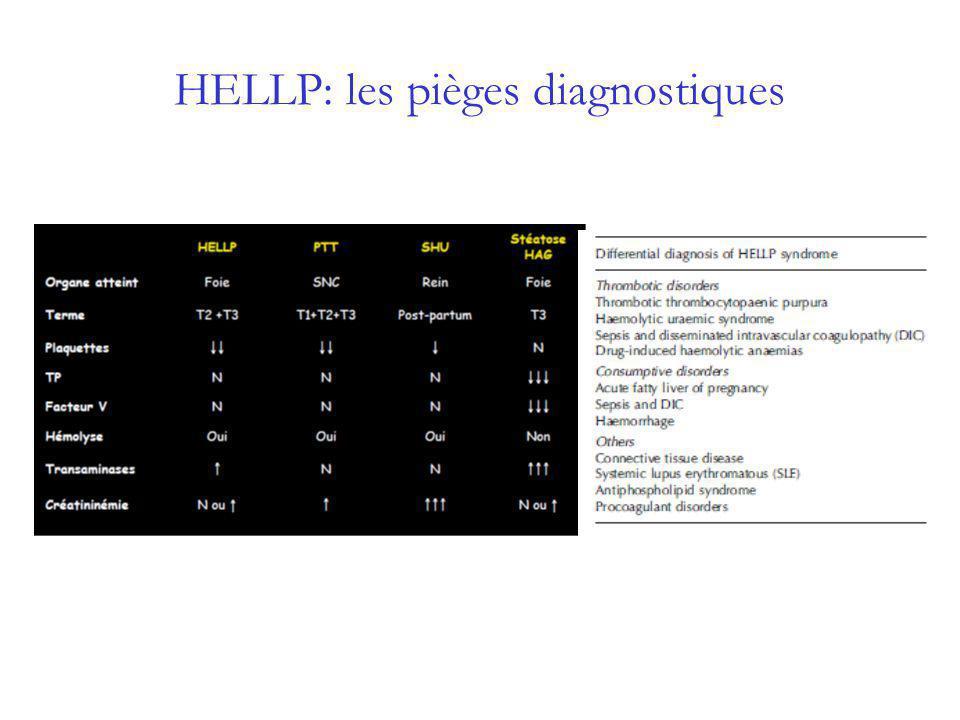 HELLP : les pièges séméiologiques Intervalle libre du post-partum –Symptomatologie neurologique : évoquer la pré-eclampsie même en labsence de dysgravidie du 3 ème T –Syndrome douloureux abdominal : éliminer hémolyse microangiopathique et rechercher cytolyse hépatique –1/3 des HELLP sont post-partum .