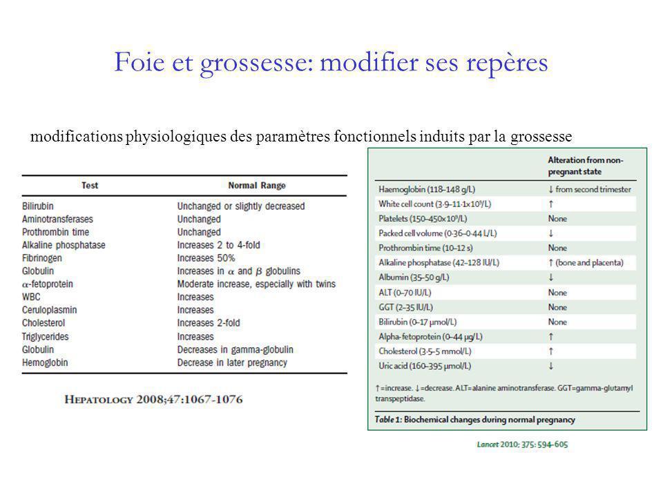 Anomalies biologiques non spécifiques Cytolyse modérée Cholestase intra-hépatique Cytolyse importante Cholestase extra-hépatique Hémolyse