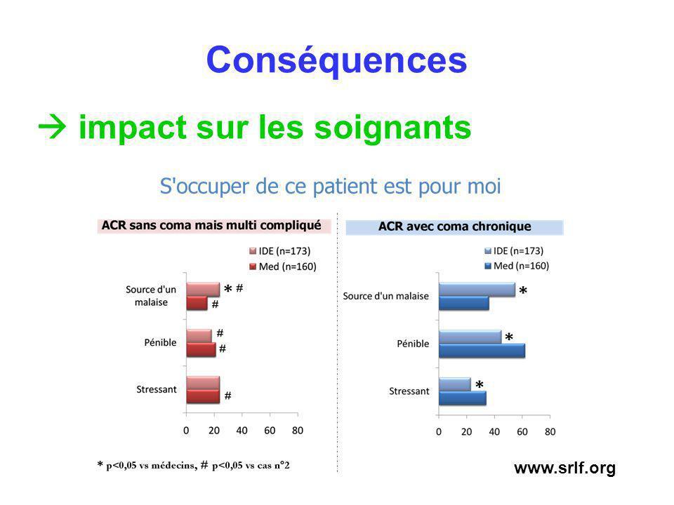 Engendre des conflits personnel soignant - famille Engendre des conflits médico-paramédicaux Conséquences impact sur les soignants www.srlf.org