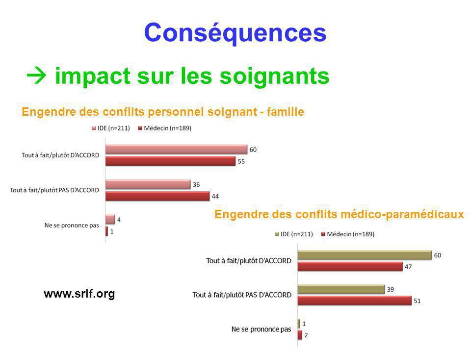 Considérations éthiques Arréter un traitement change la destinée : - dun patient - dune famille - des soignants