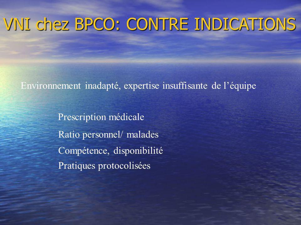 Environnement inadapté, expertise insuffisante de léquipe Prescription médicale Ratio personnel/ malades Compétence, disponibilité Pratiques protocolisées VNI chez BPCO: CONTRE INDICATIONS