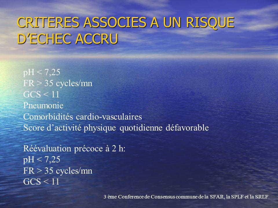 CRITERES ASSOCIES A UN RISQUE DECHEC ACCRU pH < 7,25 FR > 35 cycles/mn GCS < 11 Pneumonie Comorbidités cardio-vasculaires Score dactivité physique quo