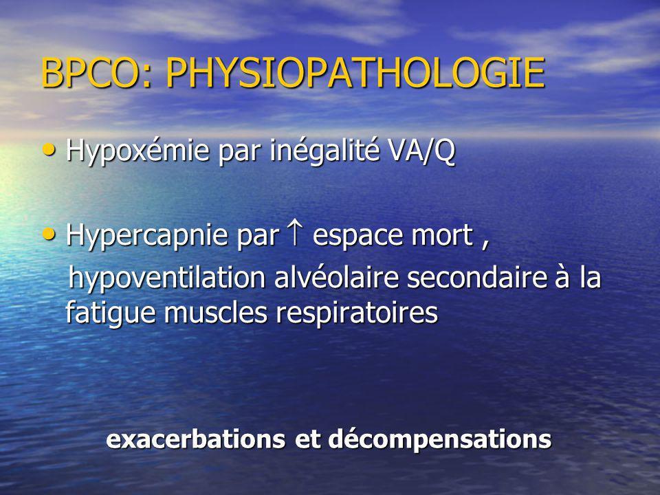 Hypoxémie par inégalité VA/Q Hypoxémie par inégalité VA/Q Hypercapnie par espace mort, Hypercapnie par espace mort, hypoventilation alvéolaire secondaire à la fatigue muscles respiratoires hypoventilation alvéolaire secondaire à la fatigue muscles respiratoires BPCO: PHYSIOPATHOLOGIE exacerbations et décompensations