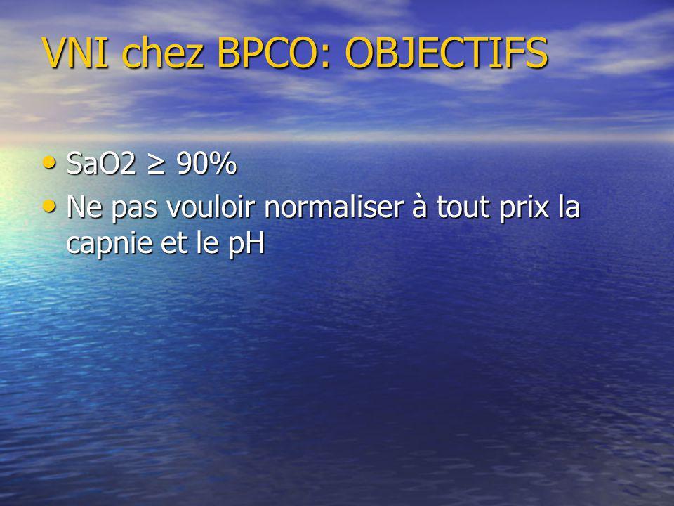 SaO2 90% SaO2 90% Ne pas vouloir normaliser à tout prix la capnie et le pH Ne pas vouloir normaliser à tout prix la capnie et le pH VNI chez BPCO: OBJECTIFS