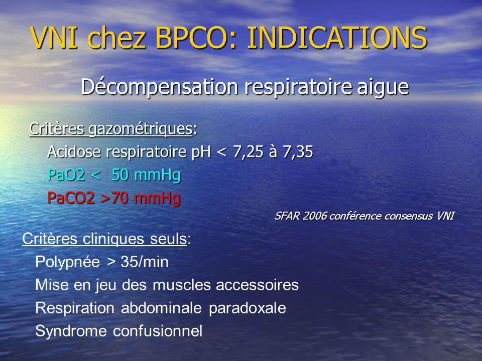 Critères gazométriques: Acidose respiratoire pH < 7,25 à 7,35 PaO2 < 50 mmHg PaCO2 >70 mmHg SFAR 2006 conférence consensus VNI Critères cliniques seuls: Polypnée > 35/min Mise en jeu des muscles accessoires Respiration abdominale paradoxale Syndrome confusionnel VNI chez BPCO: INDICATIONS Décompensation respiratoire aigue