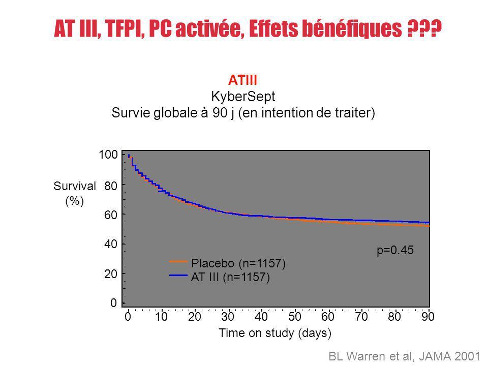 AT III, TFPI, PC activée, Effets bénéfiques ??? ATIII KyberSept Survie globale à 90 j (en intention de traiter) BL Warren et al, JAMA 2001 Survival (%