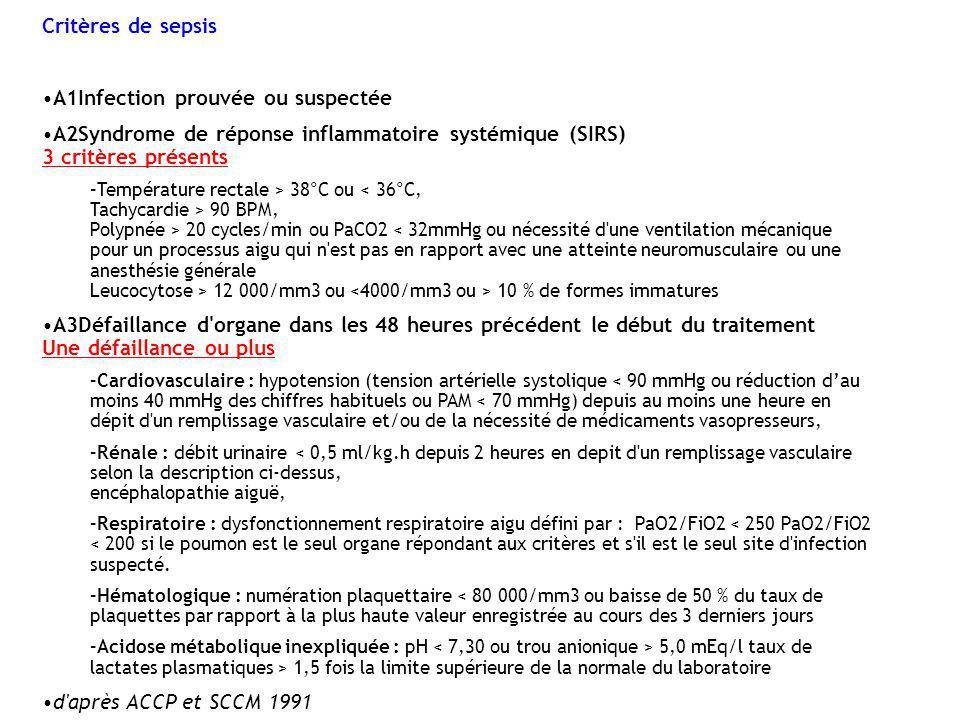 Critères de sepsis A1Infection prouvée ou suspectée A2Syndrome de réponse inflammatoire systémique (SIRS) 3 critères présents –Température rectale > 3