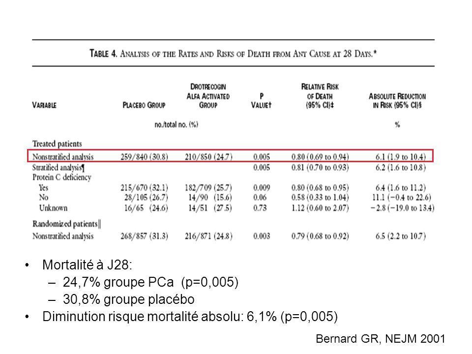 Mortalité à J28: –24,7% groupe PCa (p=0,005) –30,8% groupe placébo Diminution risque mortalité absolu: 6,1% (p=0,005) Bernard GR, NEJM 2001