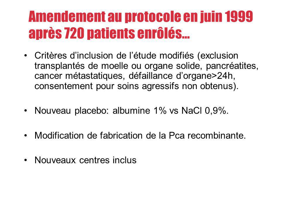 Critères dinclusion de létude modifiés (exclusion transplantés de moelle ou organe solide, pancréatites, cancer métastatiques, défaillance dorgane>24h