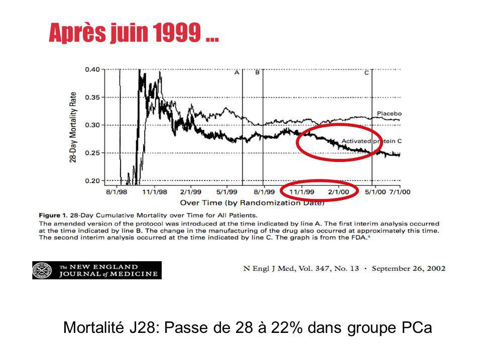 Mortalité J28: Passe de 28 à 22% dans groupe PCa Après juin 1999 …