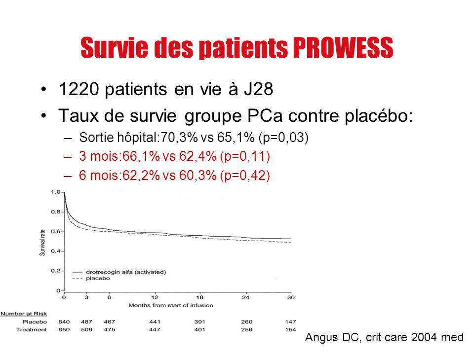 Survie des patients PROWESS 1220 patients en vie à J28 Taux de survie groupe PCa contre placébo: –Sortie hôpital:70,3% vs 65,1% (p=0,03) –3 mois:66,1%