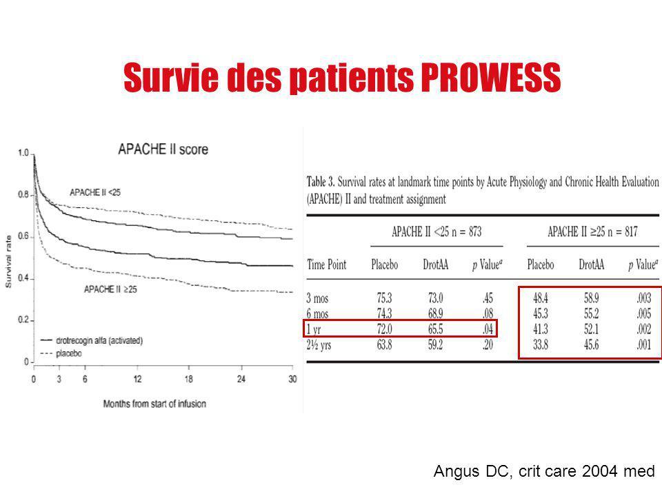 Survie des patients PROWESS