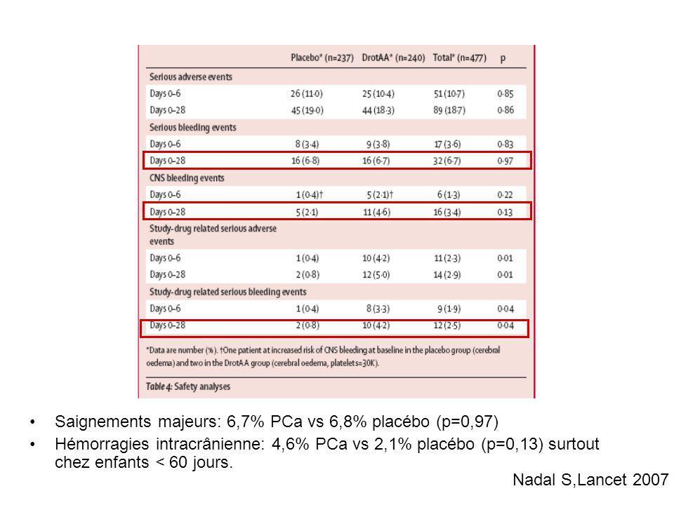 Saignements majeurs: 6,7% PCa vs 6,8% placébo (p=0,97) Hémorragies intracrânienne: 4,6% PCa vs 2,1% placébo (p=0,13) surtout chez enfants < 60 jours.