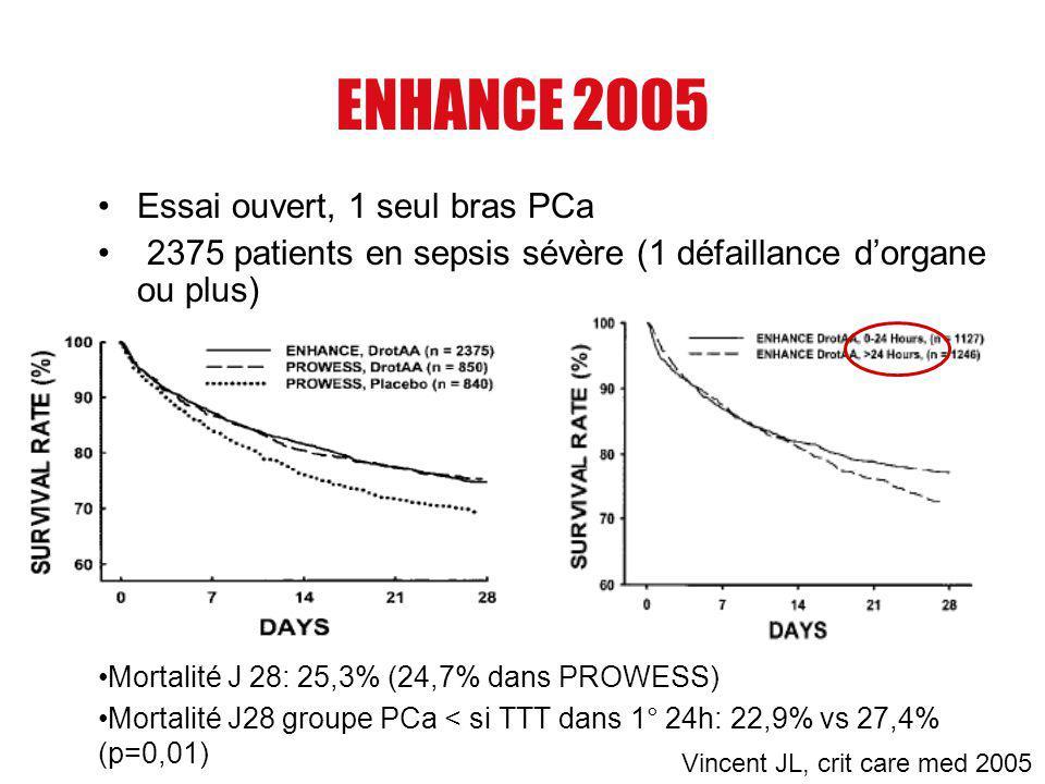 ENHANCE 2005 Essai ouvert, 1 seul bras PCa 2375 patients en sepsis sévère (1 défaillance dorgane ou plus) Mortalité J 28: 25,3% (24,7% dans PROWESS) M