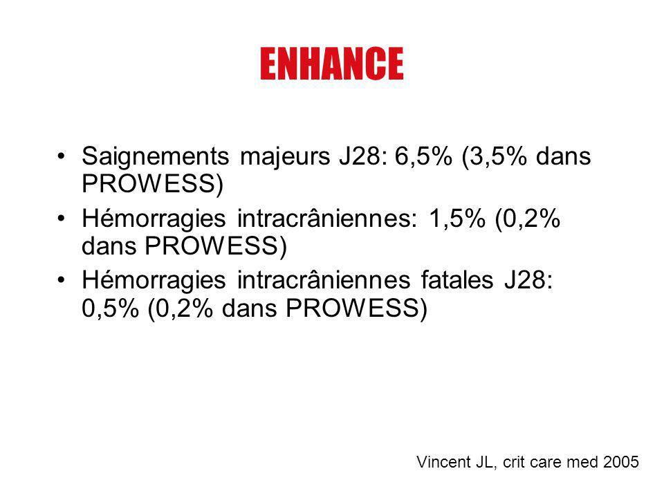 ENHANCE Saignements majeurs J28: 6,5% (3,5% dans PROWESS) Hémorragies intracrâniennes: 1,5% (0,2% dans PROWESS) Hémorragies intracrâniennes fatales J2