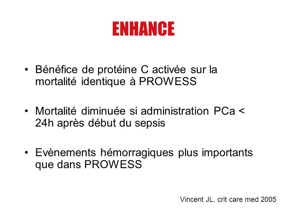 ENHANCE Bénéfice de protéine C activée sur la mortalité identique à PROWESS Mortalité diminuée si administration PCa < 24h après début du sepsis Evène