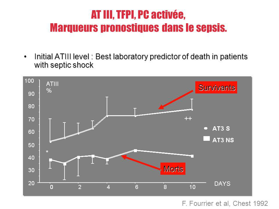 AT III, TFPI, PC activée, Marqueurs pronostiques dans le sepsis. Initial ATIII level : Best laboratory predictor of death in patients with septic shoc