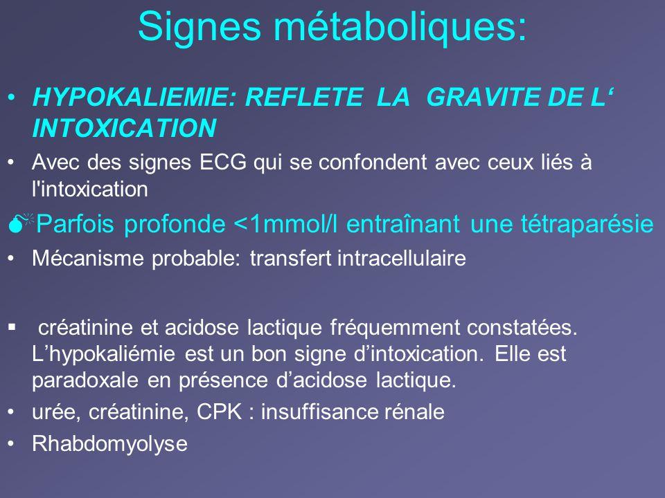 Signes métaboliques: HYPOKALIEMIE: REFLETE LA GRAVITE DE L INTOXICATION Avec des signes ECG qui se confondent avec ceux liés à l'intoxication Parfois