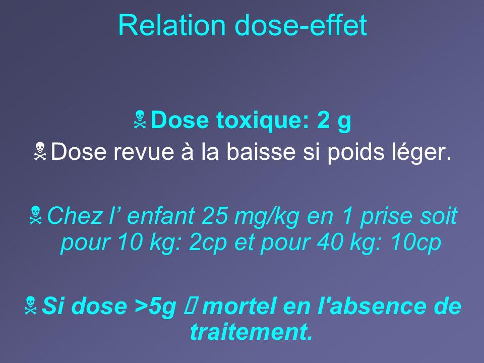 Relation dose-effet Dose toxique: 2 g Dose revue à la baisse si poids léger. Chez l enfant 25 mg/kg en 1 prise soit pour 10 kg: 2cp et pour 40 kg: 10c