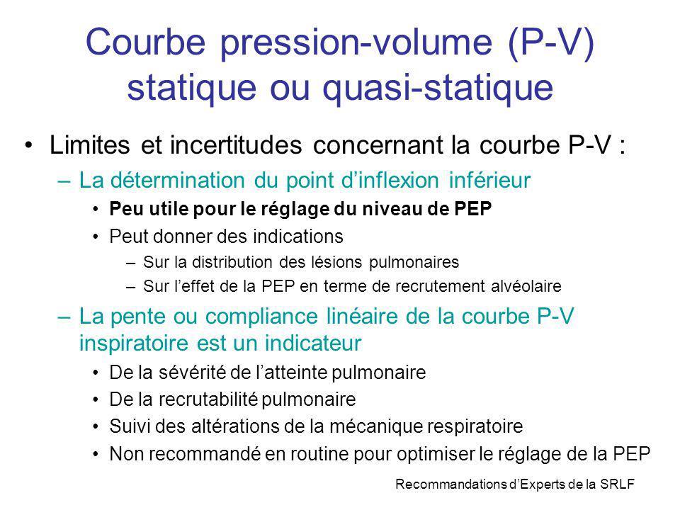 Courbe pression-volume (P-V) statique ou quasi-statique Limites et incertitudes concernant la courbe P-V : –La détermination du point dinflexion infér