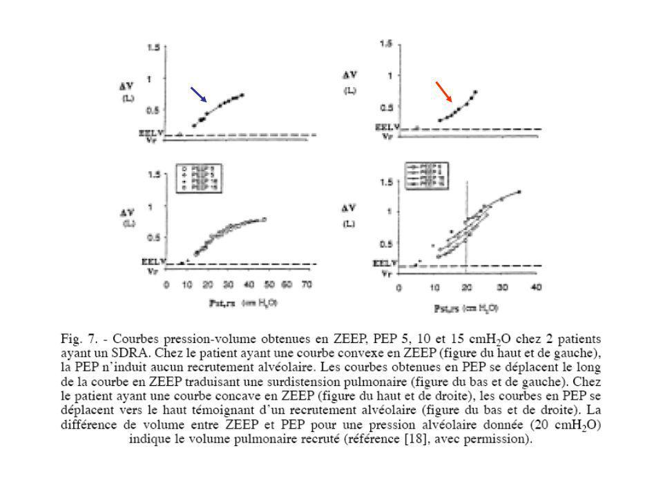 Quel niveau de PEP? Analyse de la courbe P-V –Mise en évidence dun point dinflexion inférieur = pression critique douverture des alvéoles –Réglage de