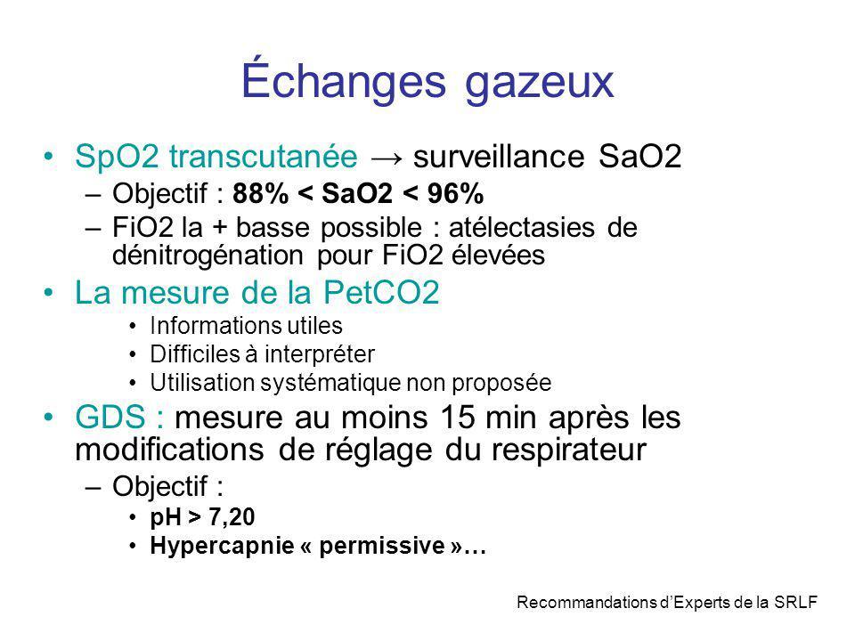 Échanges gazeux SpO2 transcutanée surveillance SaO2 –Objectif : 88% < SaO2 < 96% –FiO2 la + basse possible : atélectasies de dénitrogénation pour FiO2