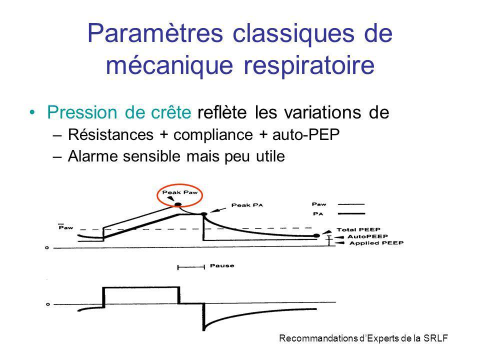 Paramètres classiques de mécanique respiratoire Pression de crête reflète les variations de –Résistances + compliance + auto-PEP –Alarme sensible mais