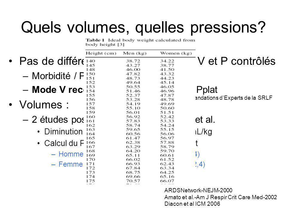 Quels volumes, quelles pressions? Pas de différences entre les modes V et P contrôlés –Morbidité / Pronostic –Mode V recommandé surveillance Pplat Vol