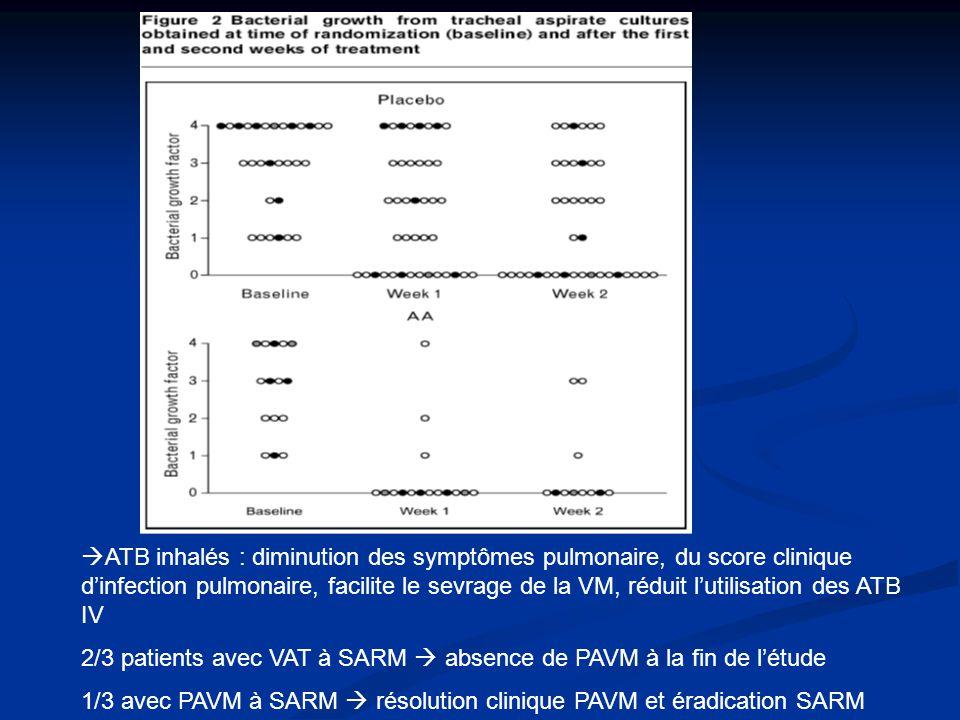 ATB inhalés : diminution des symptômes pulmonaire, du score clinique dinfection pulmonaire, facilite le sevrage de la VM, réduit lutilisation des ATB