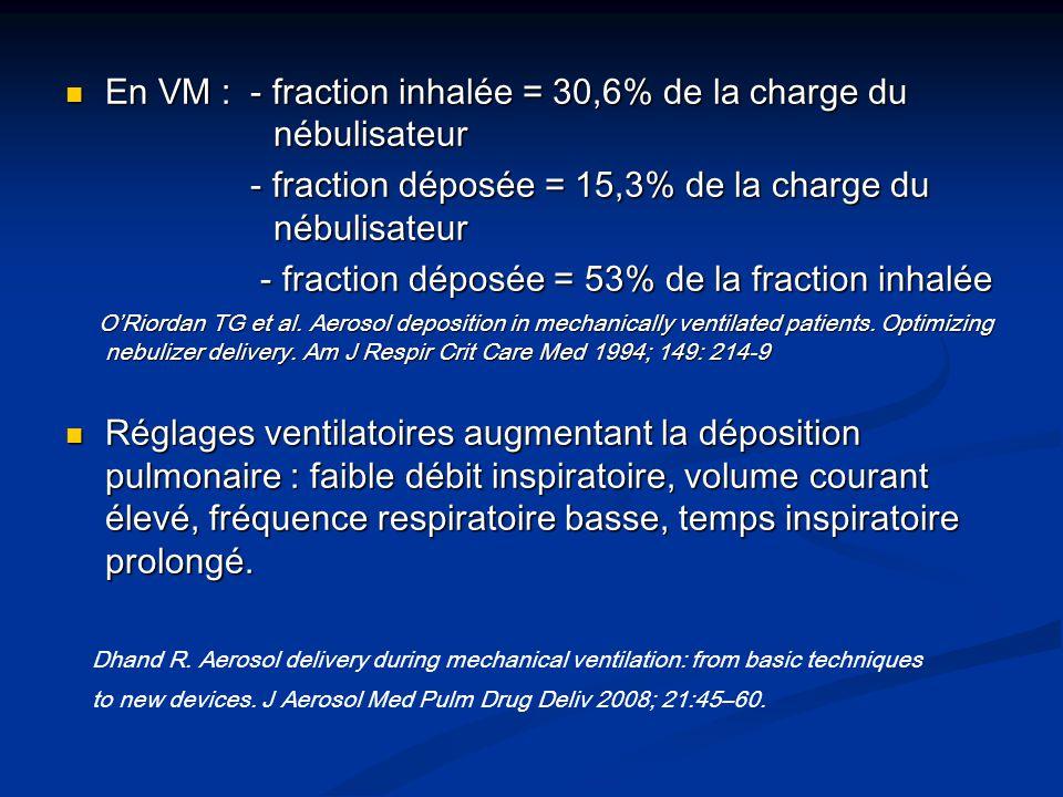 En VM : - fraction inhalée = 30,6% de la charge du nébulisateur En VM : - fraction inhalée = 30,6% de la charge du nébulisateur - fraction déposée = 1