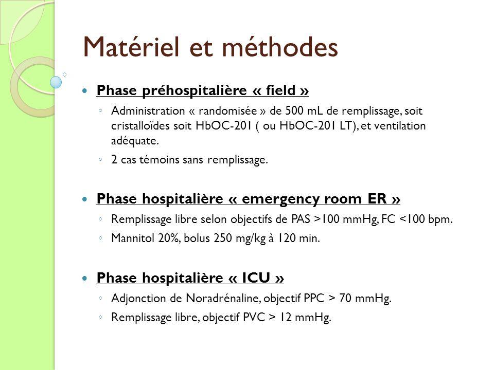 Matériel et méthodes Phase préhospitalière « field » Administration « randomisée » de 500 mL de remplissage, soit cristalloïdes soit HbOC-201 ( ou HbO