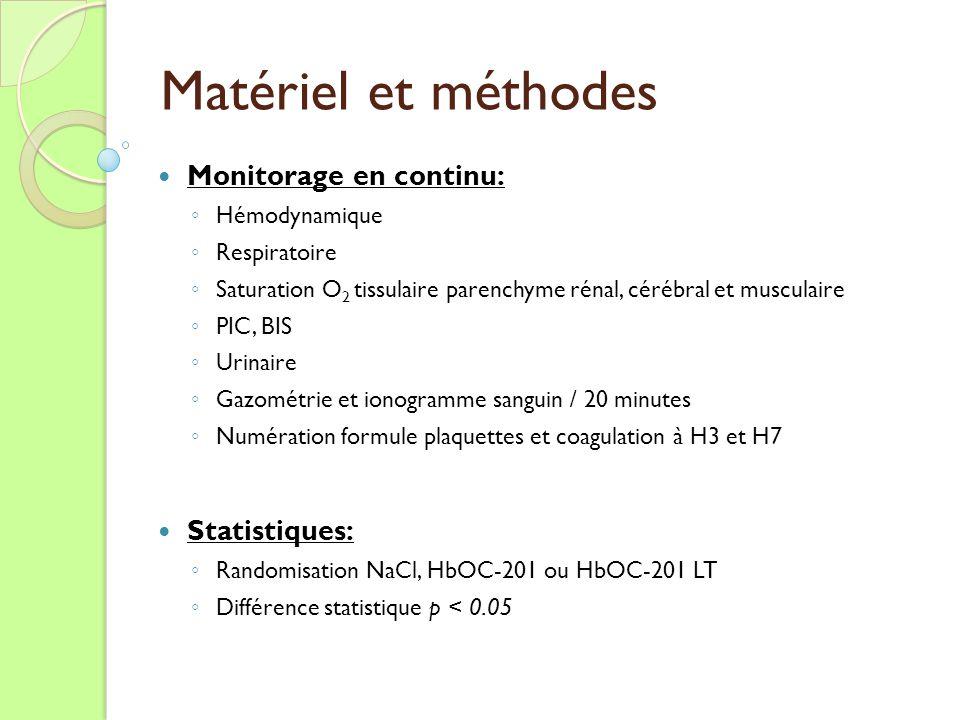 Matériel et méthodes Monitorage en continu: Hémodynamique Respiratoire Saturation O 2 tissulaire parenchyme rénal, cérébral et musculaire PIC, BIS Uri