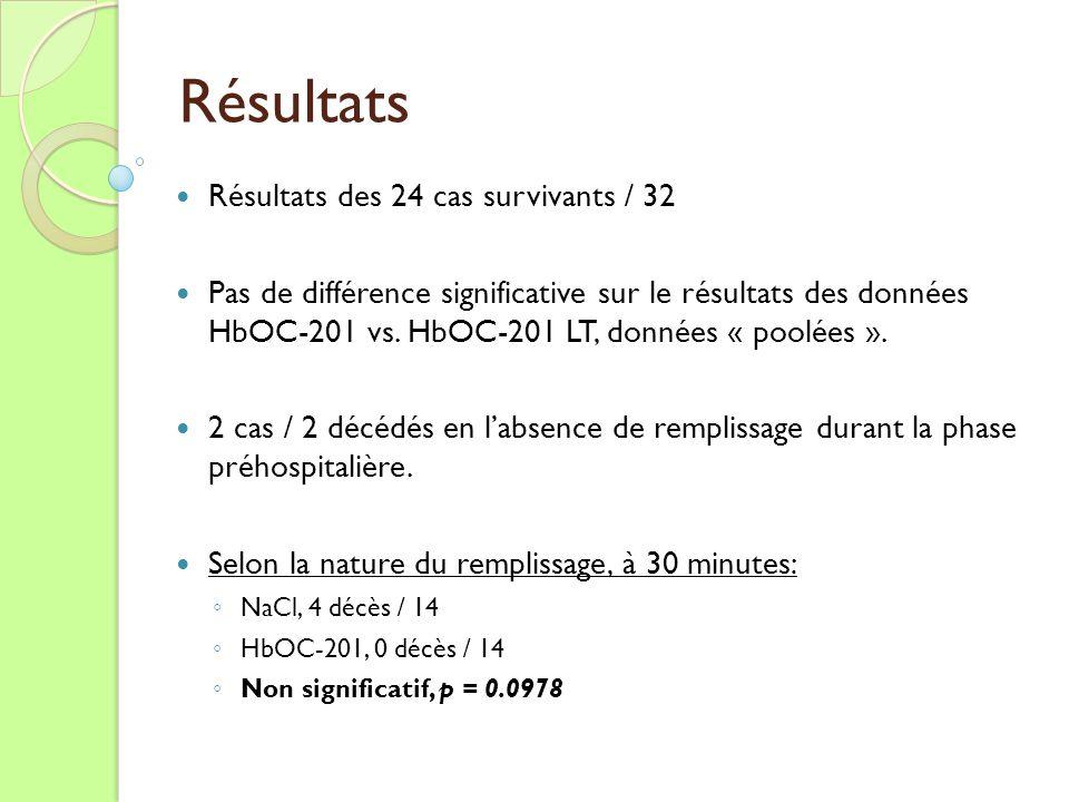 Résultats Résultats des 24 cas survivants / 32 Pas de différence significative sur le résultats des données HbOC-201 vs. HbOC-201 LT, données « poolée