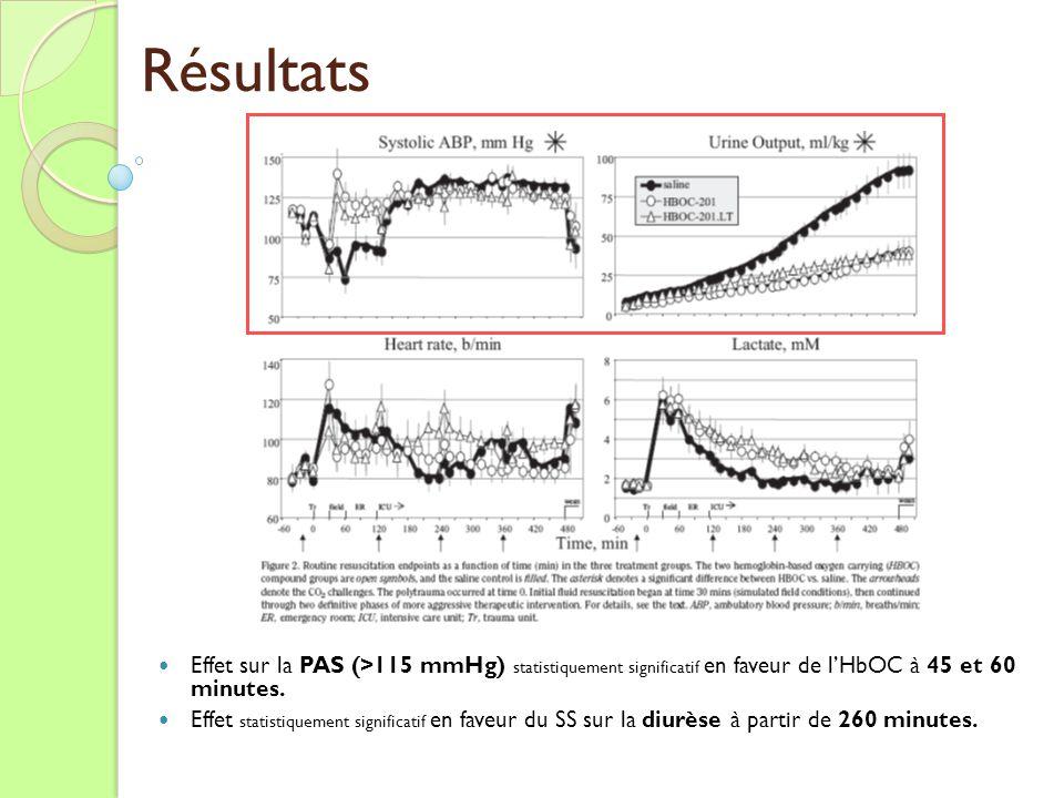 Effet sur la PAS (>115 mmHg) statistiquement significatif en faveur de lHbOC à 45 et 60 minutes. Effet statistiquement significatif en faveur du SS su