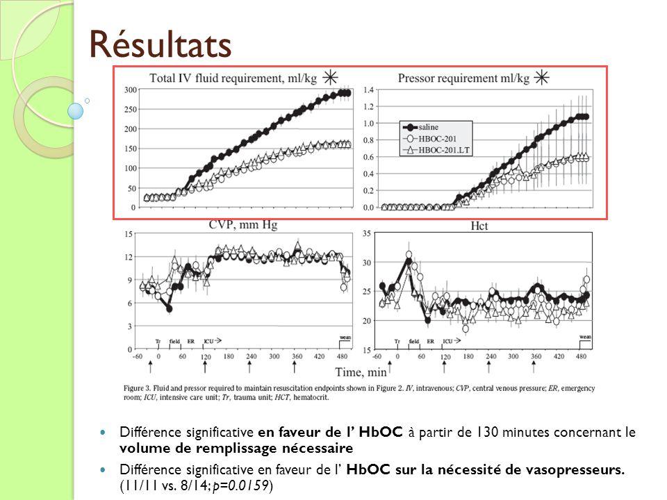 Résultats Différence significative en faveur de l HbOC à partir de 130 minutes concernant le volume de remplissage nécessaire Différence significative