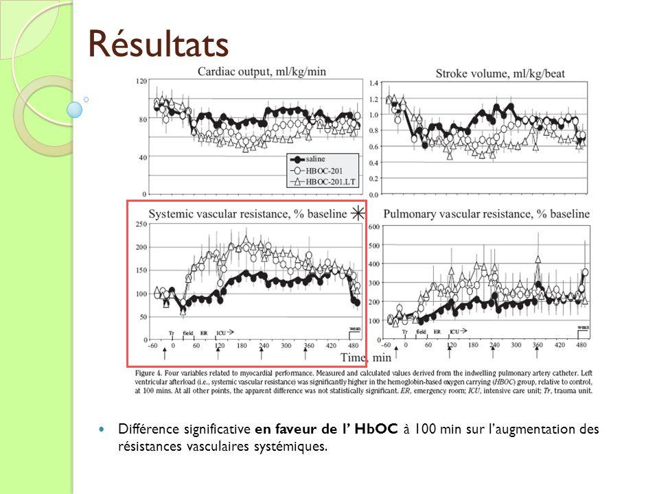 Résultats Différence significative en faveur de l HbOC à 100 min sur laugmentation des résistances vasculaires systémiques.