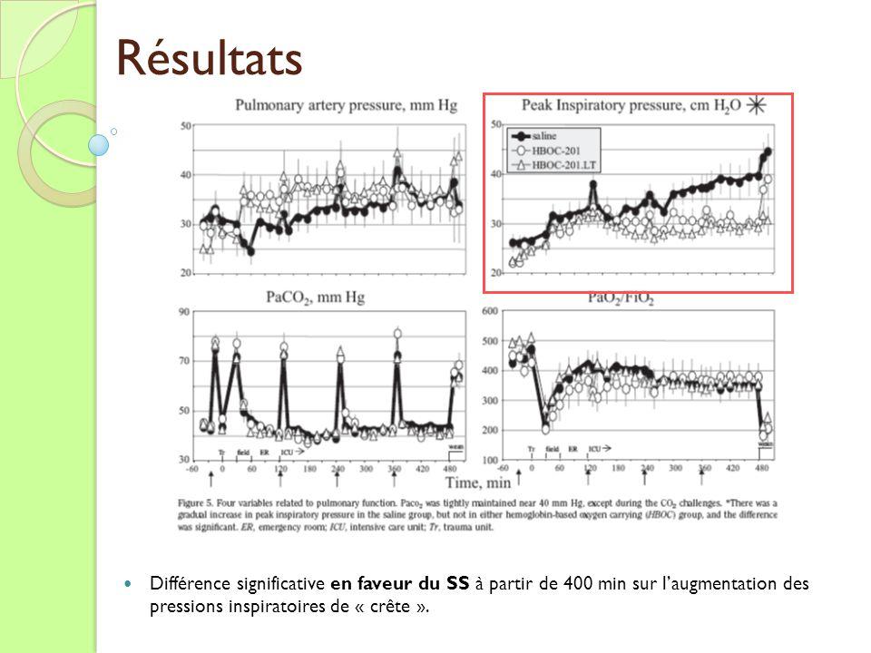 Résultats Différence significative en faveur du SS à partir de 400 min sur laugmentation des pressions inspiratoires de « crête ».