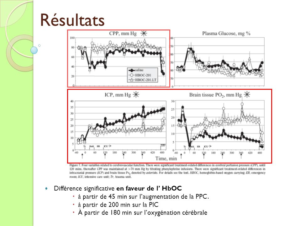 Différence significative en faveur de l HbOC à partir de 45 min sur laugmentation de la PPC. à partir de 200 min sur la PIC À partir de 180 min sur lo