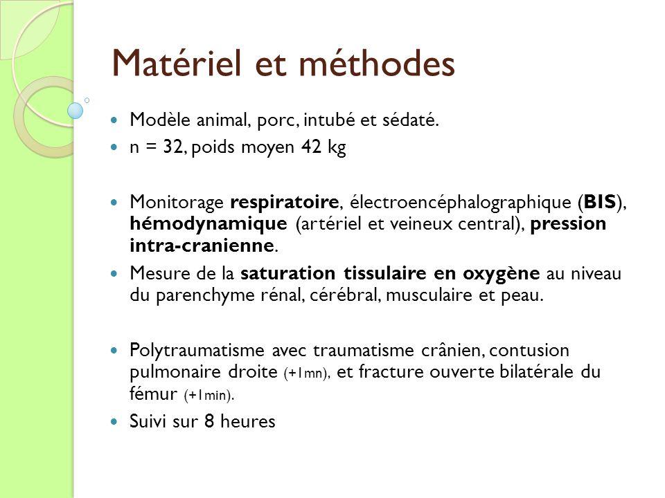 Matériel et méthodes Modèle animal, porc, intubé et sédaté. n = 32, poids moyen 42 kg Monitorage respiratoire, électroencéphalographique (BIS), hémody