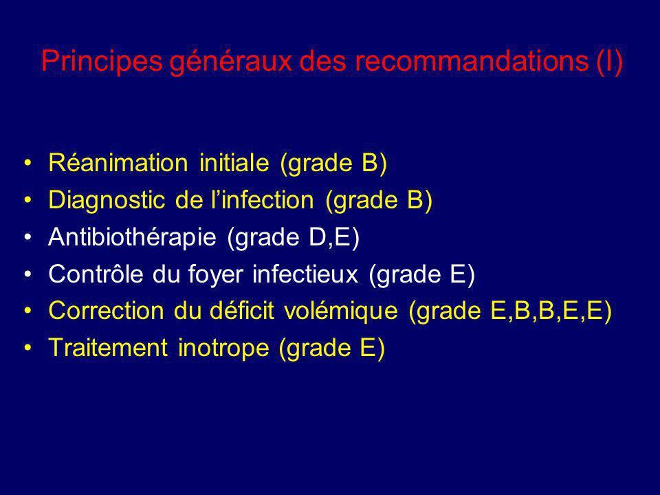 Principes généraux des recommandations (I) Réanimation initiale (grade B) Diagnostic de linfection (grade B) Antibiothérapie (grade D,E) Contrôle du f
