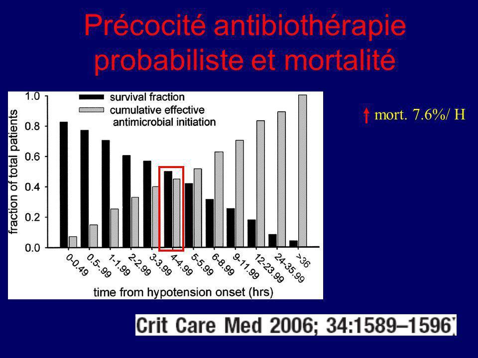Précocité antibiothérapie probabiliste et mortalité mort. 7.6%/ H
