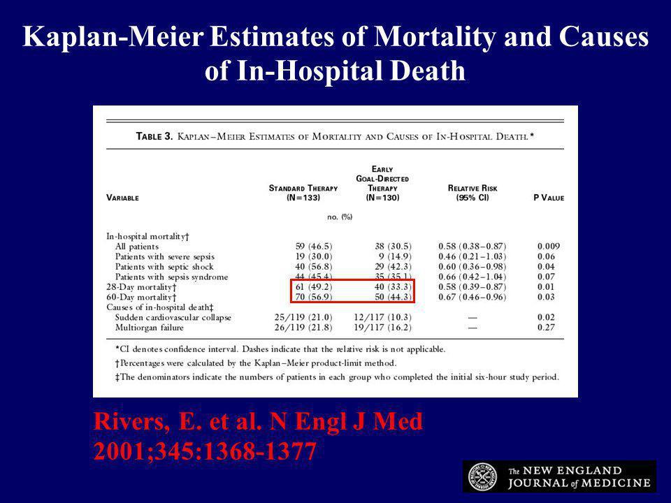 Rivers, E. et al. N Engl J Med 2001;345:1368-1377 Kaplan-Meier Estimates of Mortality and Causes of In-Hospital Death