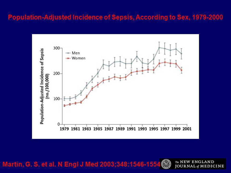 Vincent JL et al: Crit Care Med 2006;34:344-353 SOAP study (Sepsis Occurrence in Acutely ill Patients) - 198 ICU.29 pays européens - étude sur 2 semaines en 2002 - 3147 pts dage médian 64 ans - sepsis: n=1177 (37,4%) - sepsis à ladmission: - n=777(24,7%) - mortalité réa: 3O% - mortalité hospitalière: 36% 39,8% 21,78% 38,68% -poumon: 68% -abdomen: 22% -bactériémie : 20% -urinaire : 14 % BG+= 40% BG- = 29% Champignons= 17%