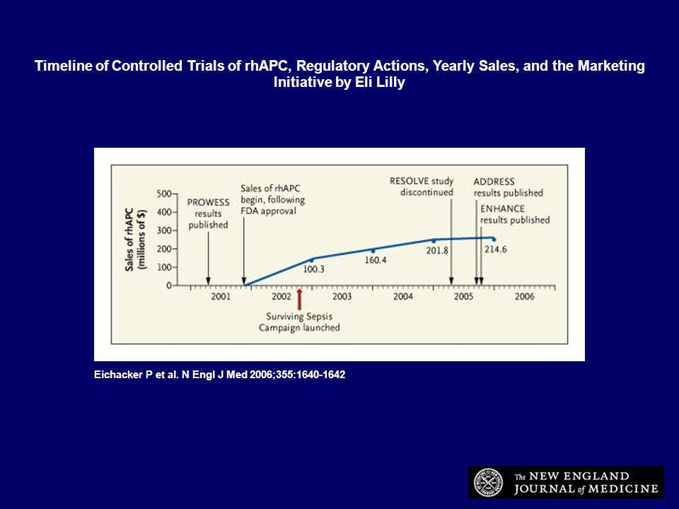 Eichacker P et al. N Engl J Med 2006;355:1640-1642 Timeline of Controlled Trials of rhAPC, Regulatory Actions, Yearly Sales, and the Marketing Initiat