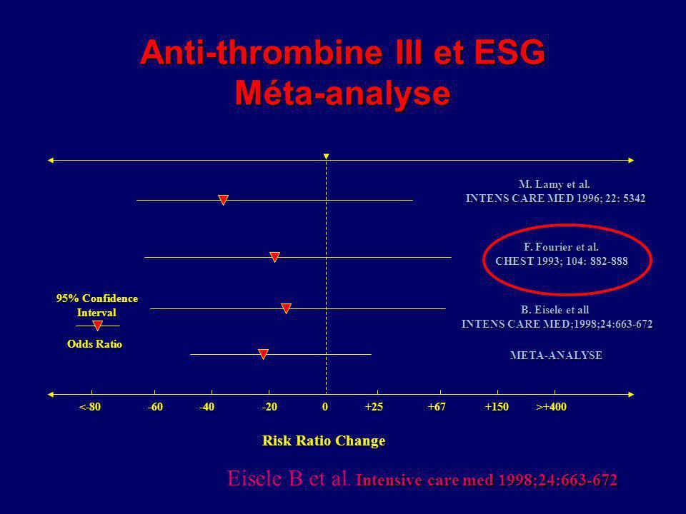 Anti-thrombine III et ESG Méta-analyse +25+67+150>+400 M. Lamy et al. INTENS CARE MED 1996; 22: 5342 95% Confidence Interval Odds Ratio Risk Ratio Cha